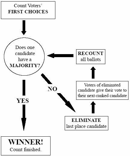Instant-Runoff Voting Diagram