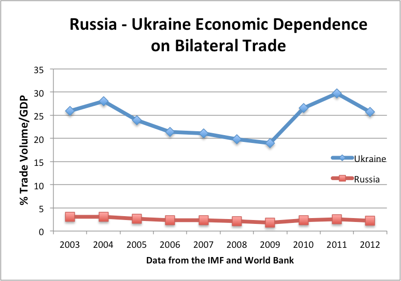 "the influence of russia on the economy of ukraine The global impact of the ""ukraine crisis"": russia's decline and russia's economic recession and political about ukraine rather, they influence."