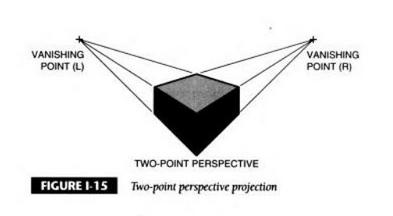 perspectiva-de-dos-puntos