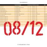 OE (04-12-2011) - 15 horas FIM0812