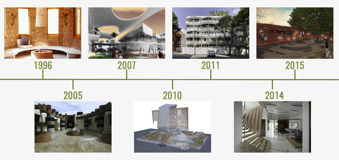 Time Line Arquitectura en Movimiento