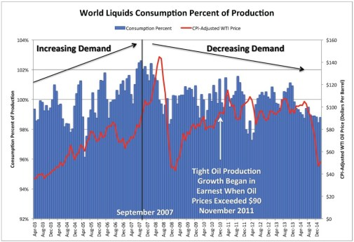 Chart_Cons PCT_Demand PCT of Supply WTI CPI 3 April 2015