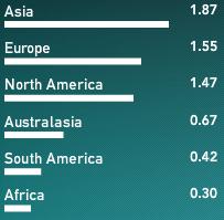 Velocidad upload por Continente