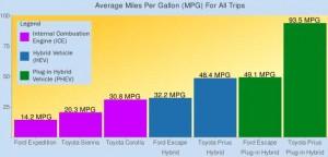 Millas por galon segun combusibles
