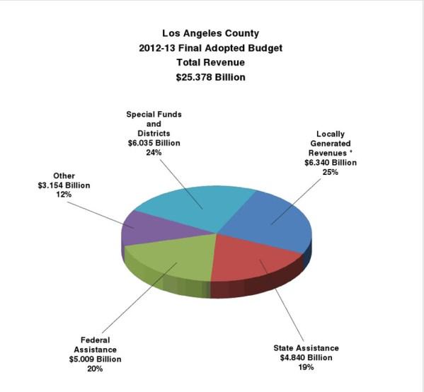 LA county budget 2013 sources of revenue chart
