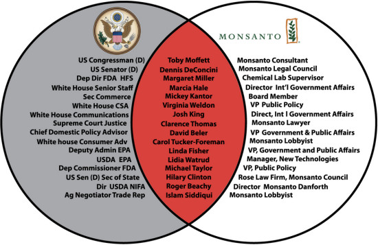 Monsanto Revolving Door
