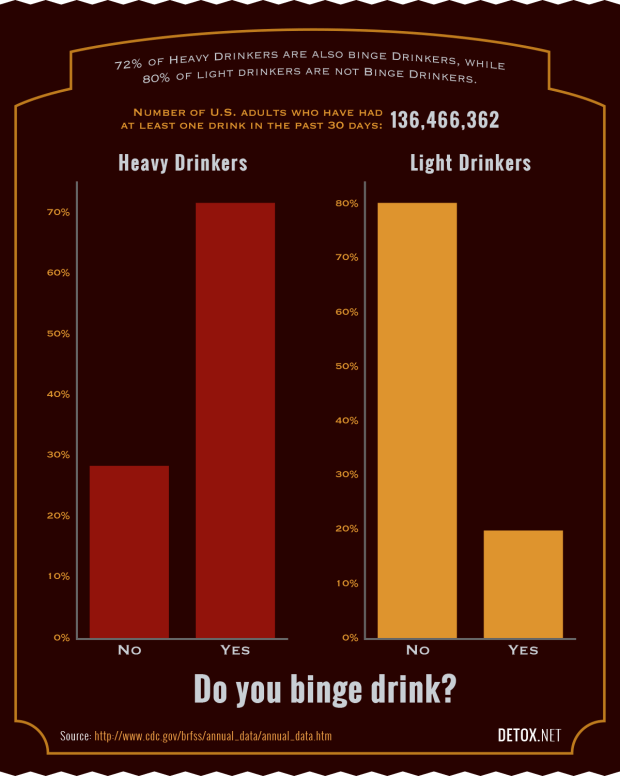 heavy drinking chart