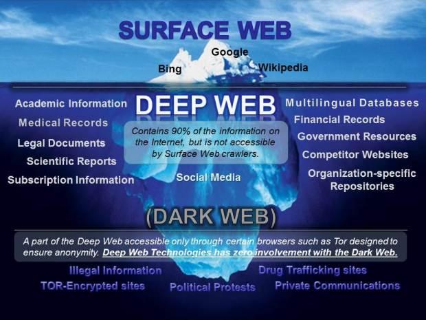 DeepvsDarkIceberg