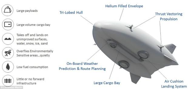 Airship specs