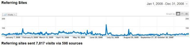 Referring Sites 2008