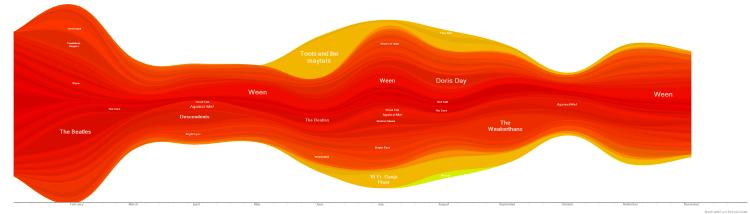 2011 Wave Graph