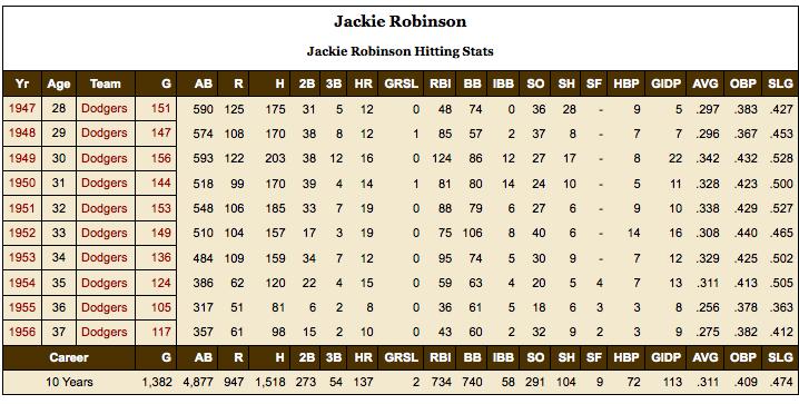 Jackie Robinson's Hitting Statistics, 1947 - 1956.