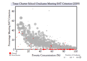 Percentage of high school graduates meeting Texas SAT/ACT College Readiness Criterion plotted as a function of concentration of poverty. Every disk is a high school, with the area of the disk proportional to the number of graduates. Charter schools are highlighted; non-charters are grey. Source: Dr. Michael Marder, Used with Permission. Click on the graph for more visualizations.