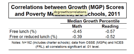 Figure 1. Correlations between Growth Scores and Poverty, DC Schools, 2011. Source: Matthew DeCarlo's blog