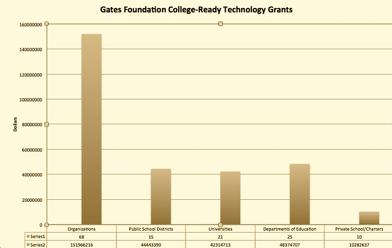 Figure 1. Technology Grants Awarded to various groups by the Gates Foundation 2009 & earlier - 2014