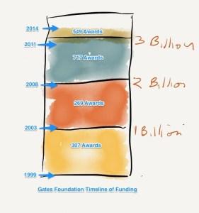 Figure 1. Bill & Melinda Gates Foundation Timeline of Grantmaking. Source of data: gates foundation.org