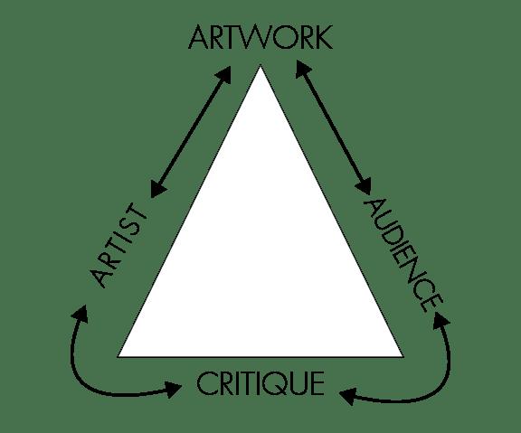Critique as Triangulation