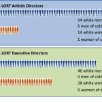 By The Numbers, Theatre Has A Problem With People Of Color And White Women In Leadership Positions