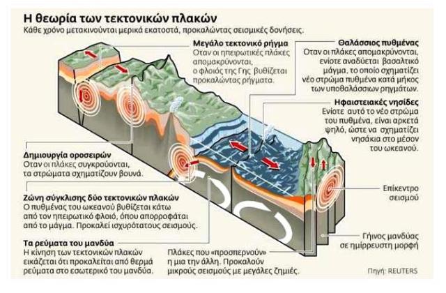 Η λιθόσφαιρα της Γης αποτελείται από ορισμένες μεγάλες λιθοσφαιρικές πλάκες