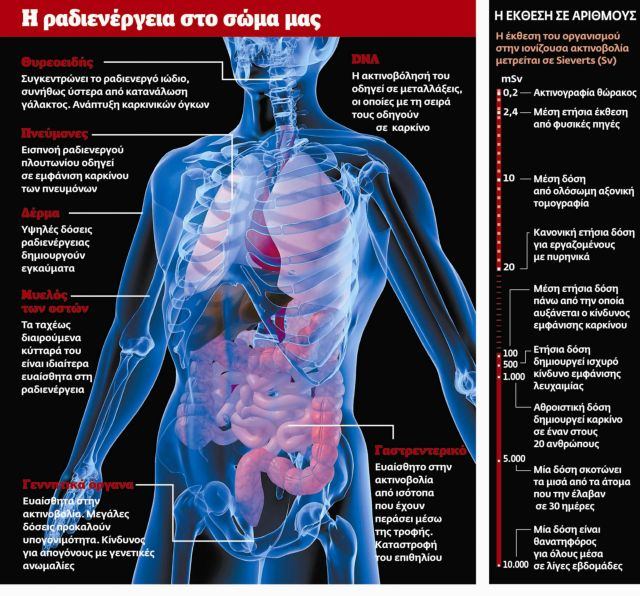 Πώς επιδρά η ακτινοβολία