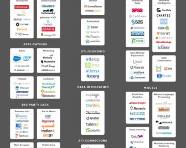 Infographic : Data Science Ecosystem