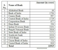 Government Infuse Rs 22,915 Crore Capital in Public Sector Banks