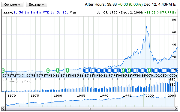 Google Finance: HP's stock information chart for the last 36 years