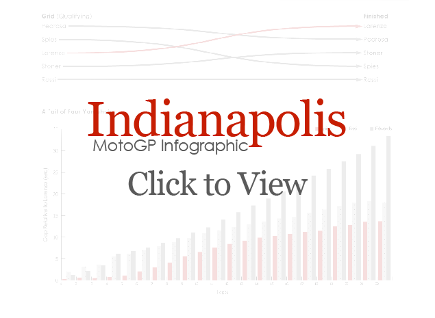 2010 Indianapolis GP MotoGP Infographic Indianapolis infographic cover