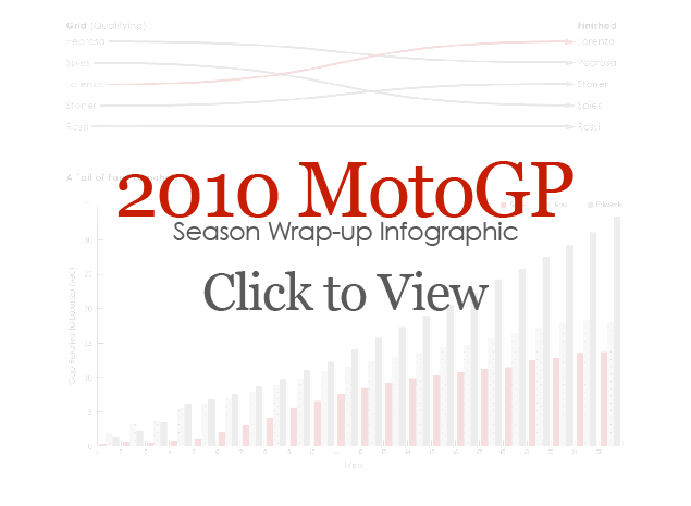 2010 MotoGP Season Wrap Up Infographic 2010 MotoGP Season infographic cover