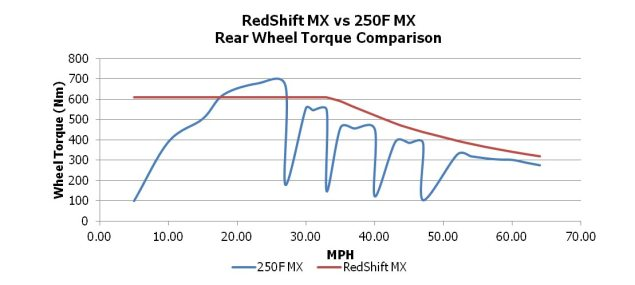 BRD RedShift Price & Specs   $14,995 (MX) / $15,495 (SM) BRD RedShift rear wheel torque 635x285