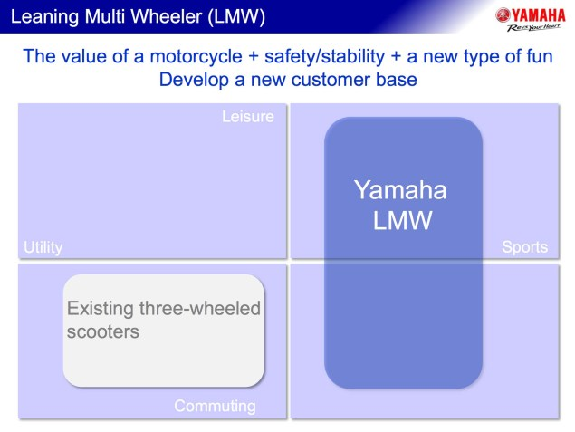 Yamaha Hints at Upcoming Leaning Multi Wheeler Yamaha LMW Leaning Multi Wheeler presentation 01 635x477