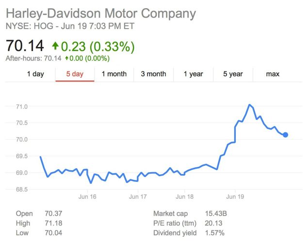 The One Overlooked Detail on the Harley Davidson Livewire harley davidson stock price june 19th HOG 635x499