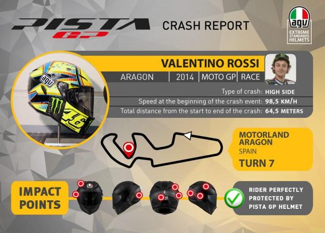 AGV Helmets Analyzes Valentino Rossis Crash at Aragon agv pista valentino rossi impact aragon 1 635x455