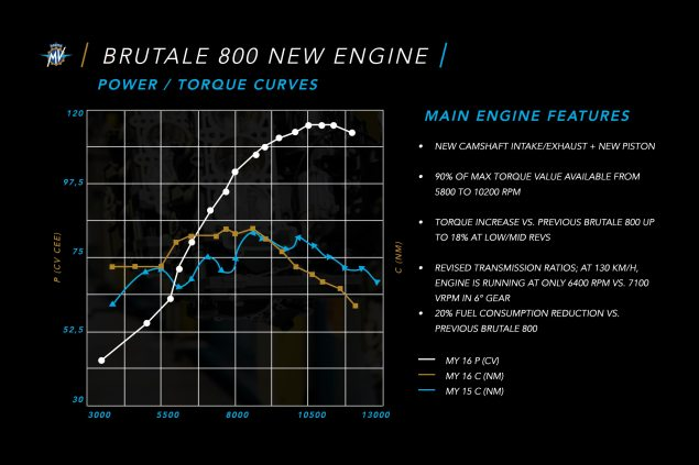 2016-MV-Agusta-Brutale-800-dyno-chart