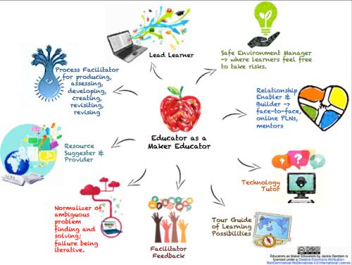 Edtech Trends Maker Space in school