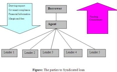Syndicated Loan as Practiced by Commercial Banks ...