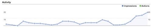 Google Places Traffic
