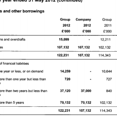Debt and the Question of £90M