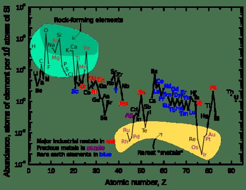 BB nucleo 3 abundance of elements per silicium