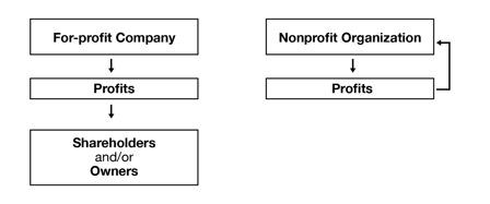 Nonprofits vs For-profits