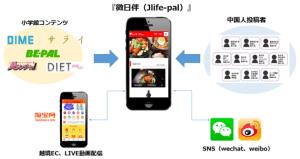"""小学館、日本のリアルな""""今""""が伝わるWEBメディア開始  中国人向けインバウンドメディア『微日伴(J life-pal)』:@pressより引用"""