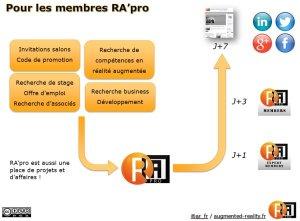 process_membre