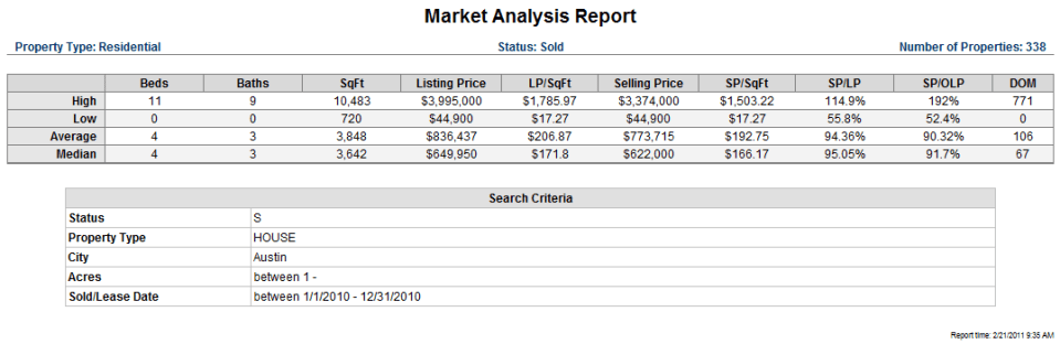 Austin Homes Minimum 1 acre lots 2010 market stats