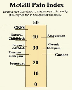 Mcgill pain scale