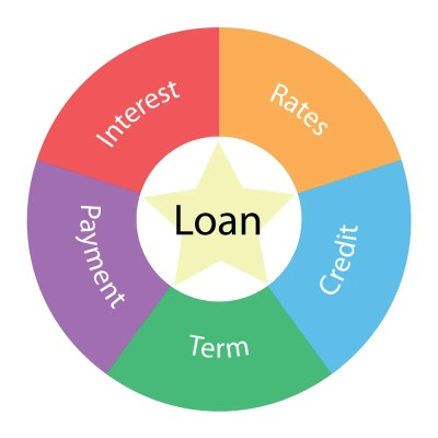 Auto Loan Jargon | Terms and Definitions in Vehicle Financing