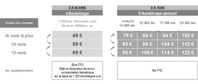 renault-zoe-prix-location-batteries
