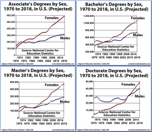 Four Graduation Rates - Associates, Bachelors, Masters, Doctorates, by Sex, United States