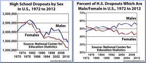 High School Dropouts by sex in US, 1972-2012 (in total and by percentage of difference by sex)