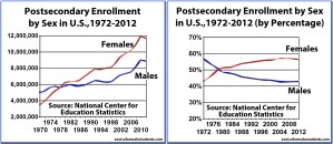 Postsecondary Enrollments by Sex, 1970-2012 (by percentage and total) - graphs