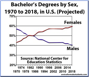 Bachelors Graduation Rates, Degrees, by Sex and Percentage, United States (new version)